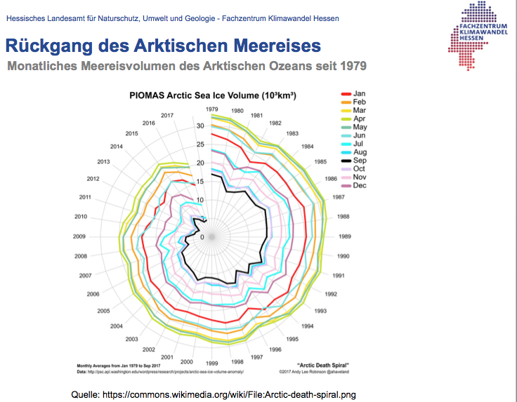 Rückgang Eis Arktis